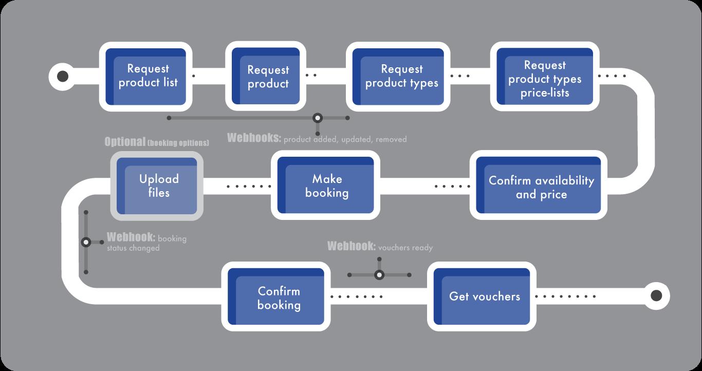 Apiworkflowsimplifiedg simplified api workflow malvernweather Images